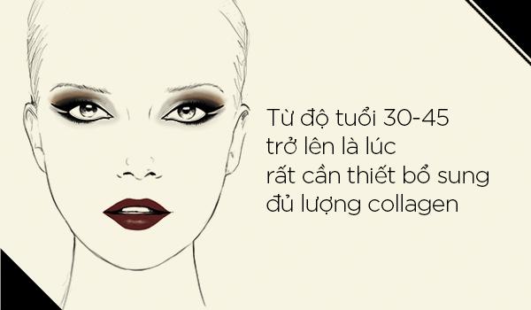 Tác dụng của Collagen đối với từng độ tuổi 5